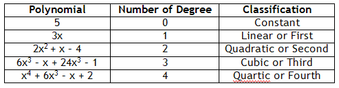 Naming Polynomials By Degree And Number Of Terms Worksheet ...